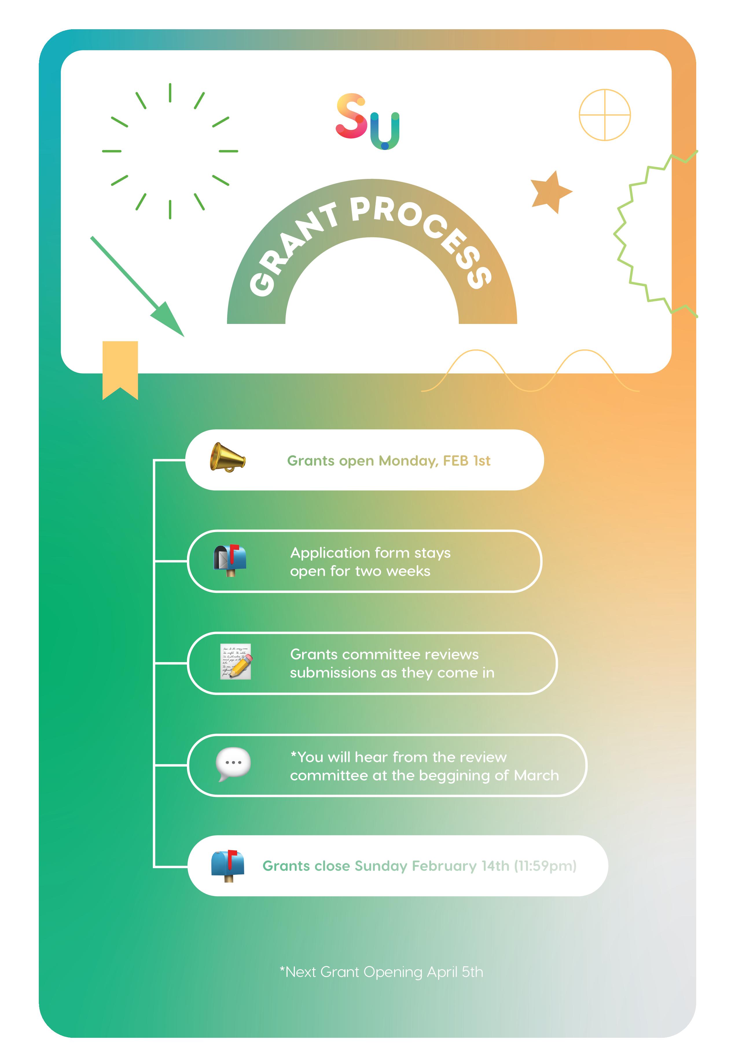 FEB GRANTS_Grant Process